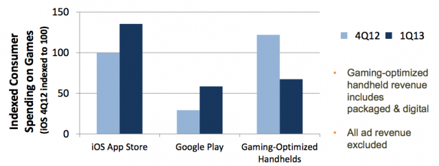 app annie mobile game numbers Q1 2013