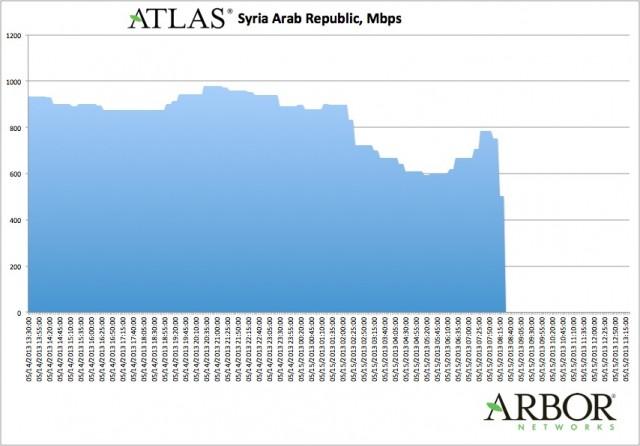 arbor-syria51513
