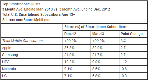 comscore_US_smartphones_march_2013