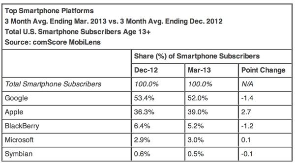 comscore_smartphone_platforms