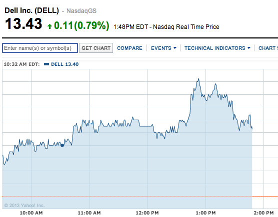 dell-shares-51013