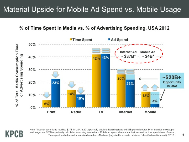 The Best of Mary Meeker's 2013 Internet Trends Slides