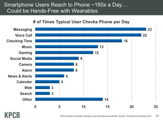 smartphoneuseperday