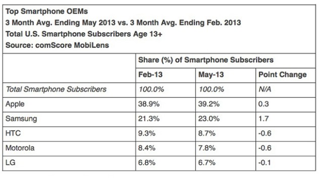 comscore_smartphone_OEMs_May_2013