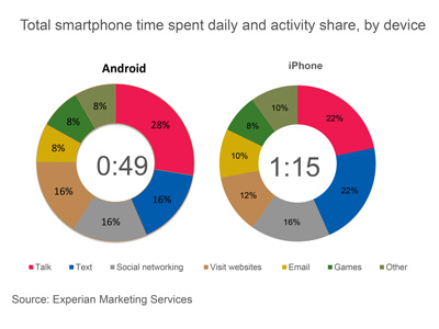 iPhone vs Android time spent