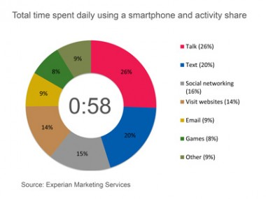 time spent with smartphones