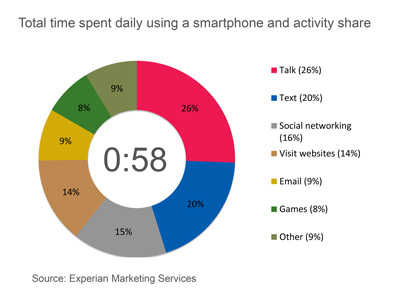 Average American Spends an Hour a Day of Quality Time With Their Smartphone