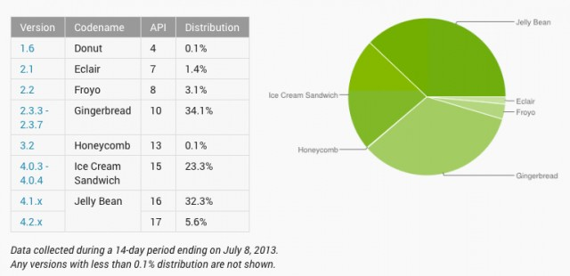 Android_distribution
