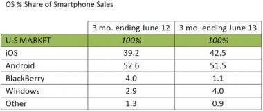 Kantar_smartphone_sales