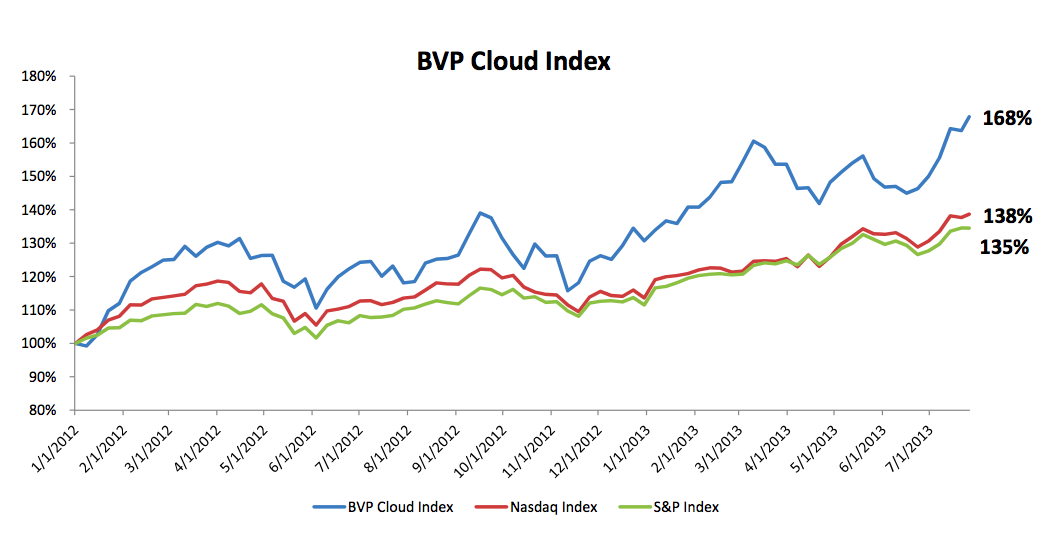 bvp-cloud-perf