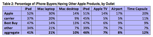 iPhone_buyers_WITH_other_apple_products