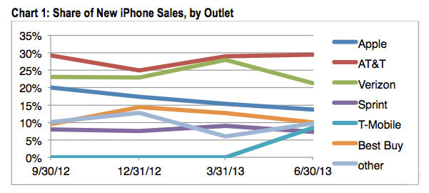 new_iphone_sales_by_outlet