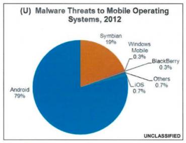 DHS_mobile_malware_2012