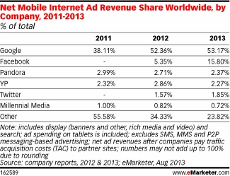 emarketer facebook mobile