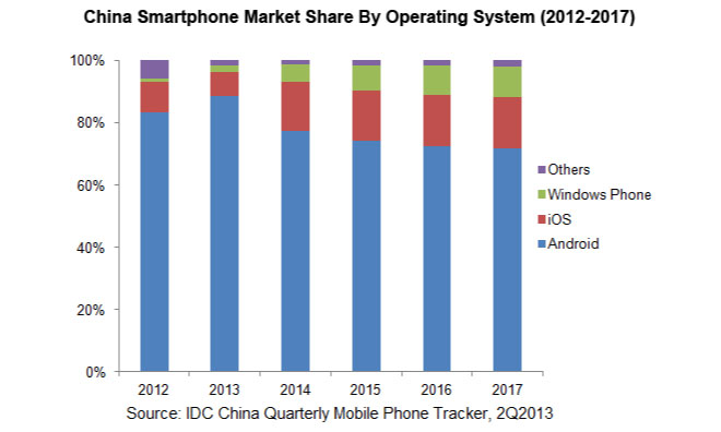 An analysis of the mobile market in china
