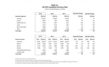AppleQ42013