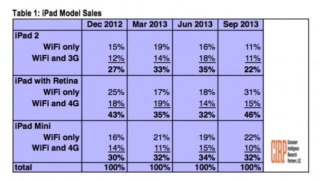 CIRP_iPad_sales_Sept2013