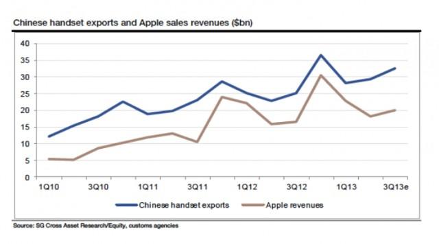 ChineseHandsetExports_AppleSalesrevenues