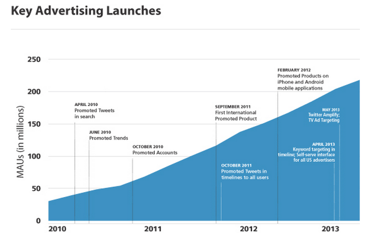 twitter ad revenue chart