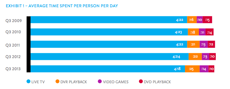 Nielsen Cross Platform Q3 TV Time Per Day