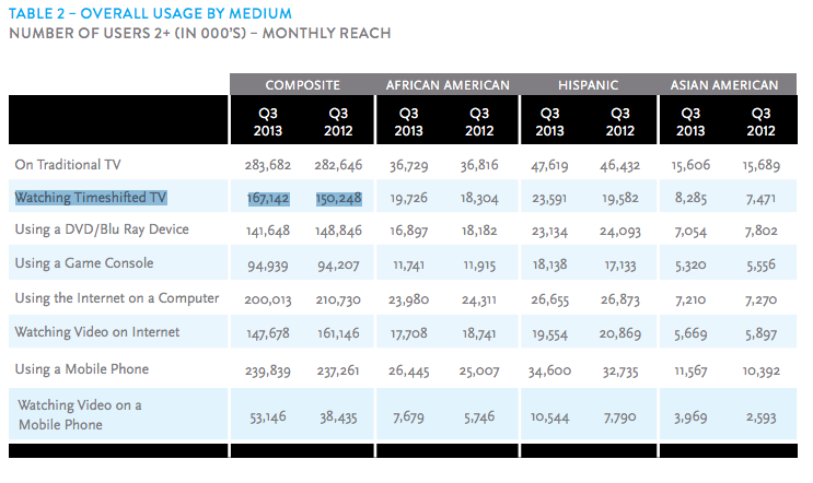 Nielsen Q3 Cross Platform TV Usage