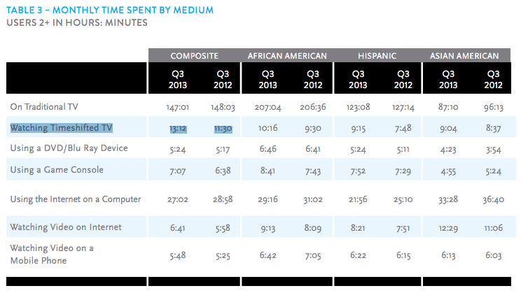 Nielsen Q3 TV Time Spent