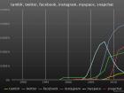RapStatsSocialNetworks
