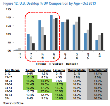 Twitter Audience Skews Young, Says ComScore, JP Morgan