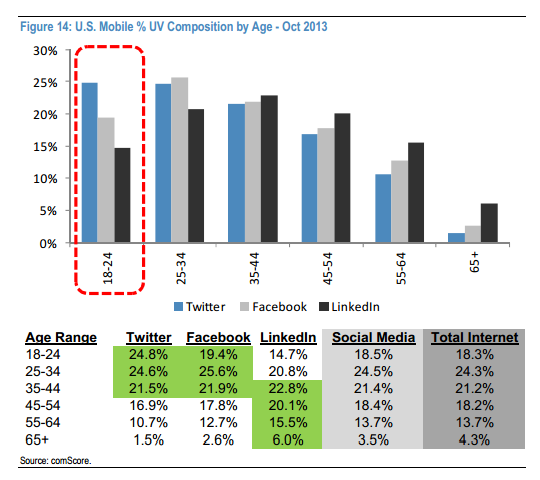 Twitter Comscore US Mobile Age