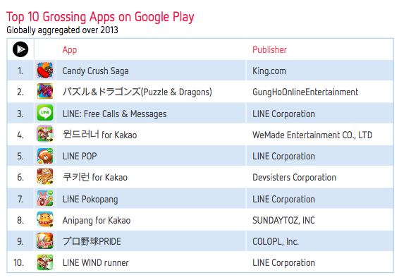 Distimo Stat Show 2013 Was a Huge Year for Android Gaming ...